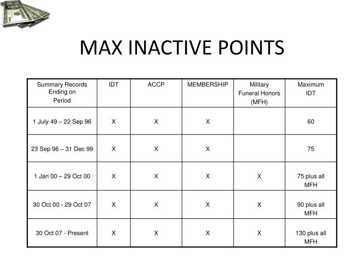 MAX INACTIVE POINTS