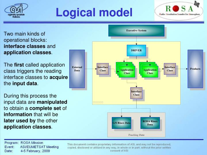 Logical model