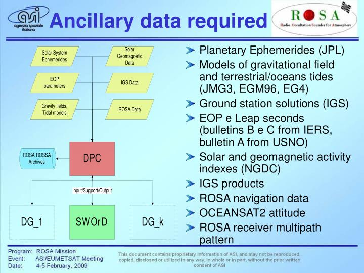 Ancillary data required