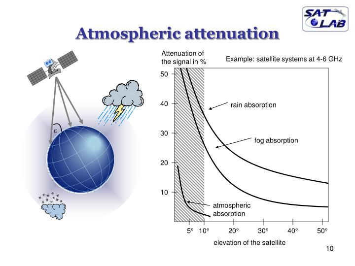 Atmospheric attenuation