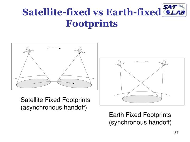 Satellite-fixed vs Earth-fixed Footprints