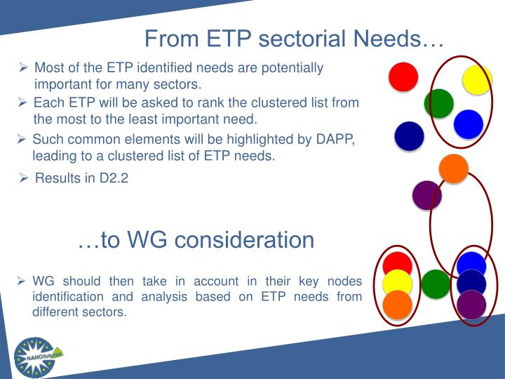 From ETP sectorial Needs…