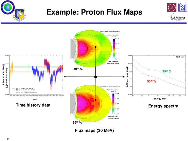 Example: Proton Flux Maps