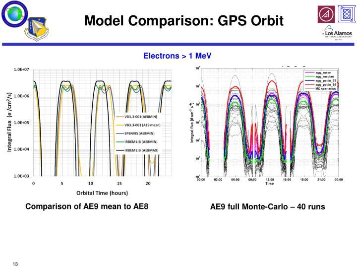 Model Comparison: GPS Orbit