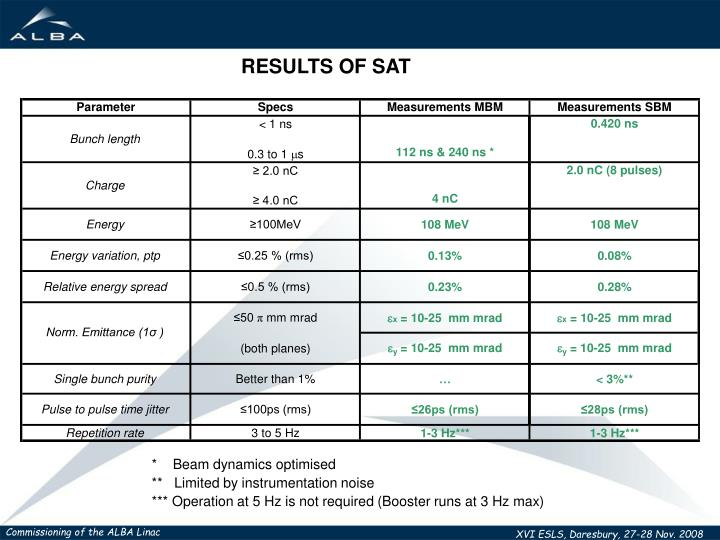 RESULTS OF SAT