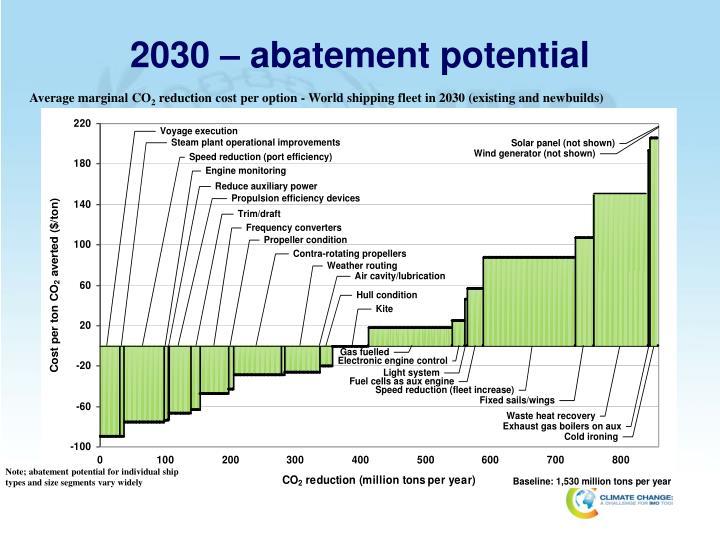 2030 – abatement potential