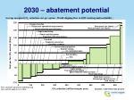 2030 abatement potential
