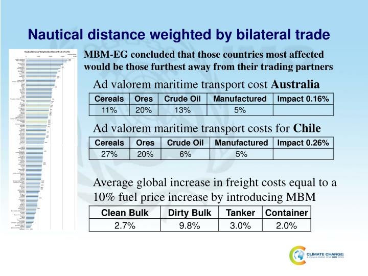 Nautical distance weighted by bilateral trade