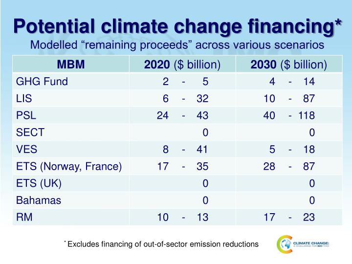 Potential climate change financing*