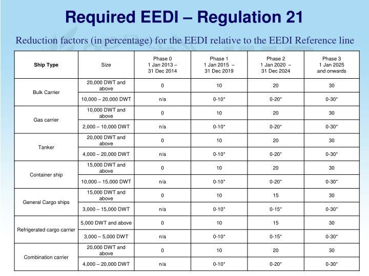 Required EEDI – Regulation 21