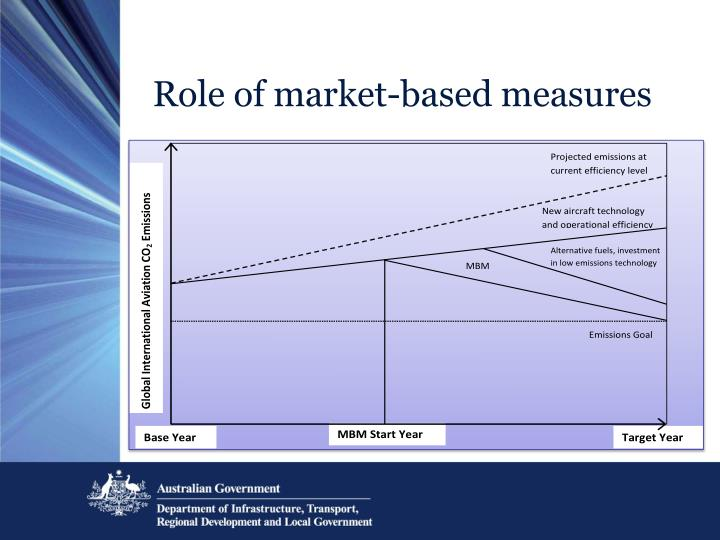 Role of market-based measures
