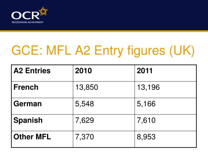 GCE: MFL A2 Entry figures (UK)