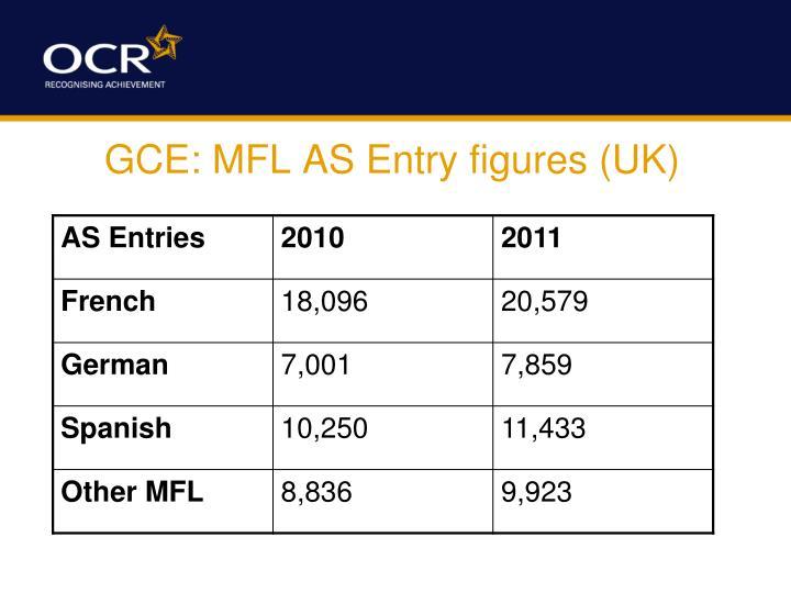 GCE: MFL AS Entry figures (UK)