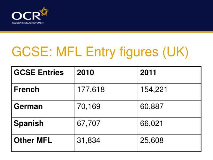 GCSE: MFL Entry figures (UK)