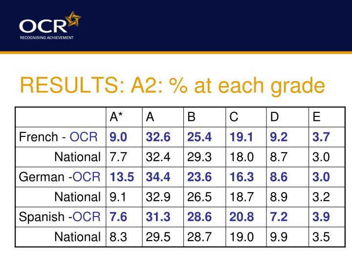 RESULTS: A2: % at each grade