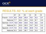 results a2 at each grade