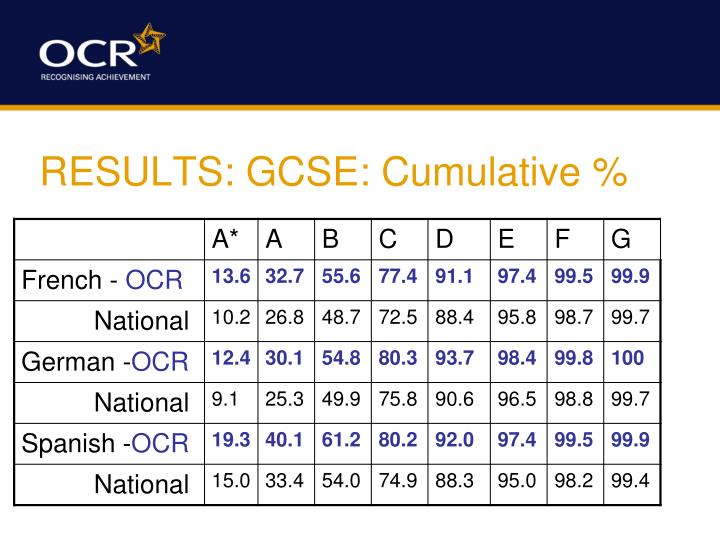RESULTS: GCSE: Cumulative %