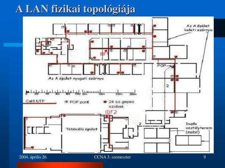 A LAN fizikai topológiája