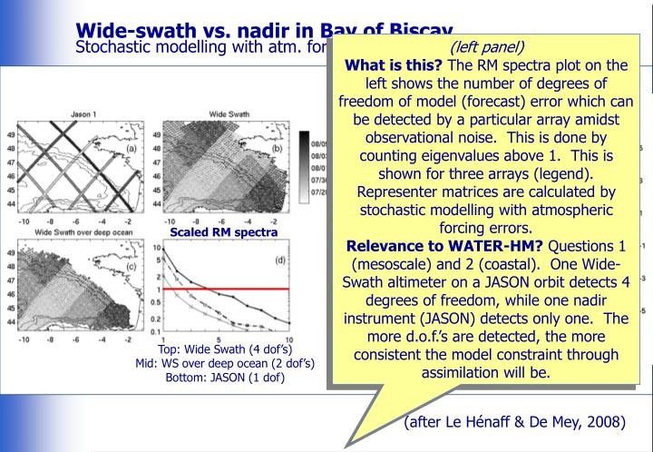 Wide-swath vs. nadir in Bay of Biscay
