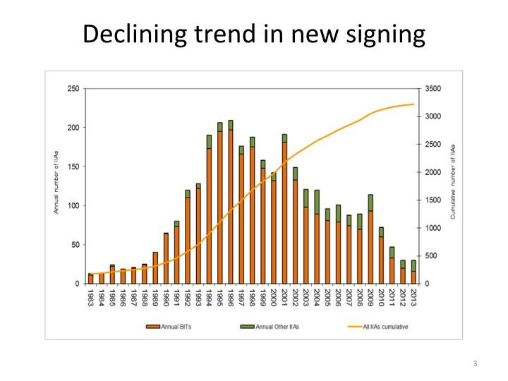 Declining trend in new signing