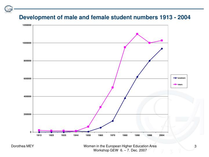 Development of male and female student numbers 1913 2004