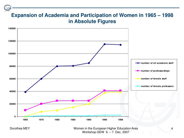 Expansion of Academia and Participation of Women in 1965 – 1998 in Absolute Figures