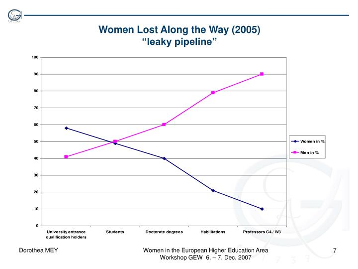 Women Lost Along the Way (2005)