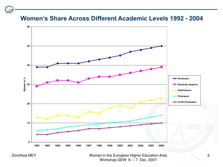 Women's Share Across Different Academic Levels 1992 - 2004