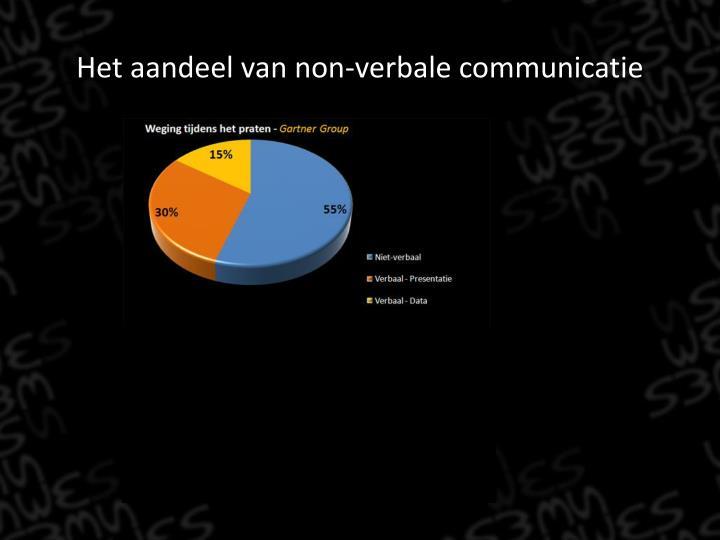 Het aandeel van non-verbale communicatie