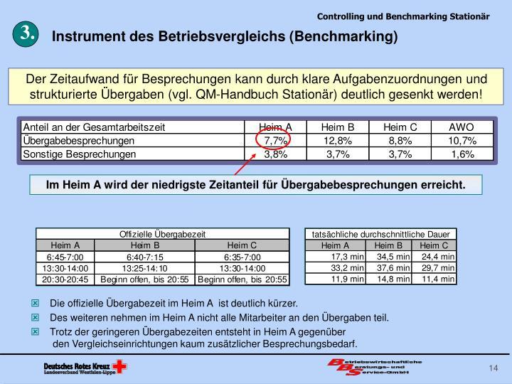 Instrument des Betriebsvergleichs (Benchmarking)
