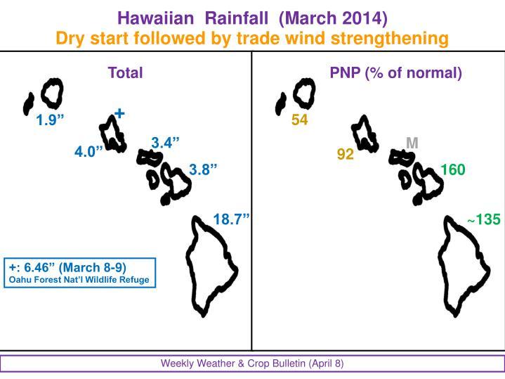 Hawaiian  Rainfall  (March 2014)
