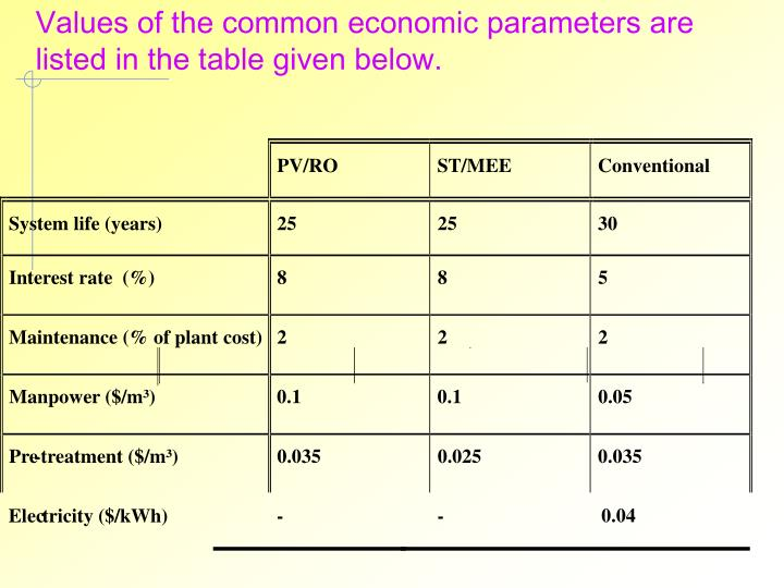Values of the common economic parameters are listed in the table given below.