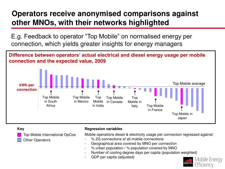 Operators receive anonymised comparisons against other MNOs, with their networks highlighted