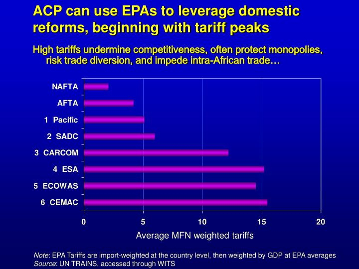 ACP can use EPAs to leverage domestic reforms, beginning with tariff peaks
