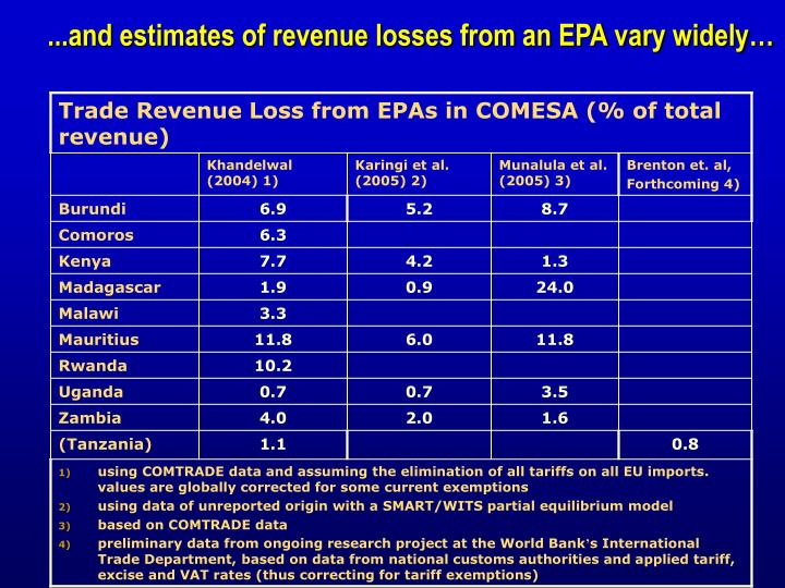 ...and estimates of revenue losses from an EPA vary widely…