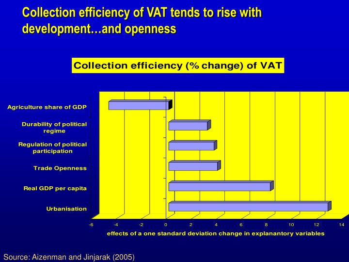 Collection efficiency of VAT tends to rise with development…and openness