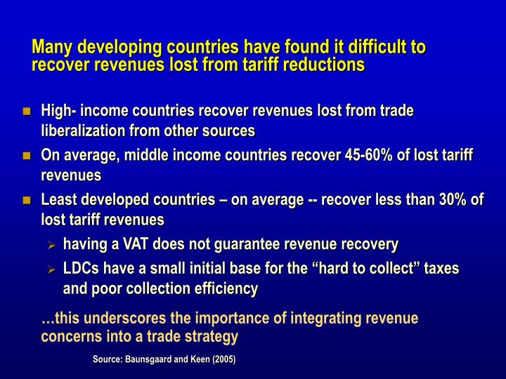 Many developing countries have found it difficult to recover revenues lost from tariff reductions