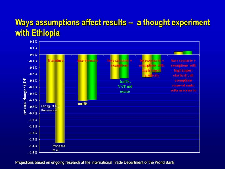 Ways assumptions affect results --  a thought experiment with Ethiopia