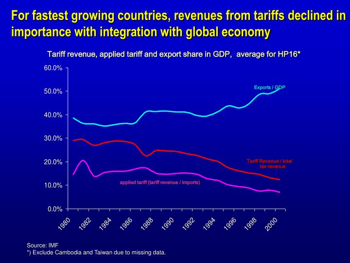 For fastest growing countries, revenues from tariffs declined in importance with integration with global economy