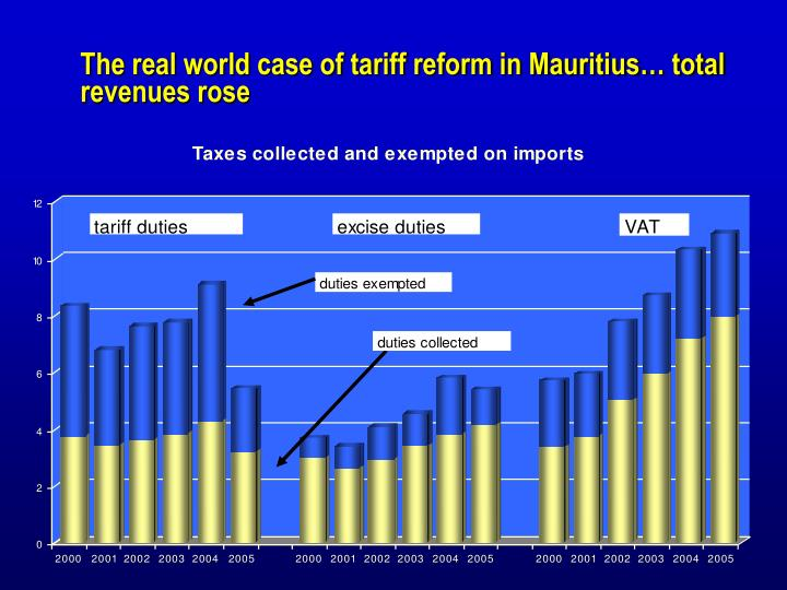 The real world case of tariff reform in Mauritius… total revenues rose