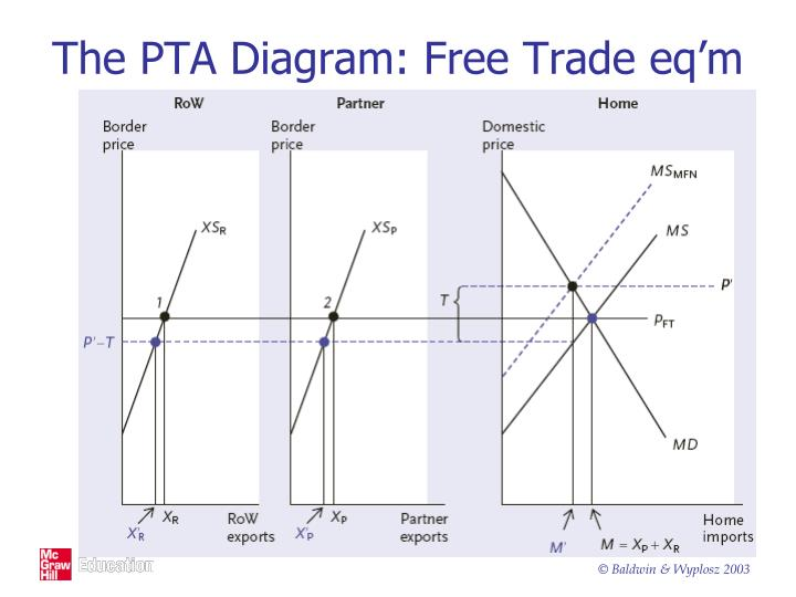 The pta diagram free trade eq m