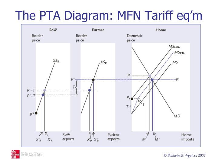 The PTA Diagram: MFN Tariff eq'm