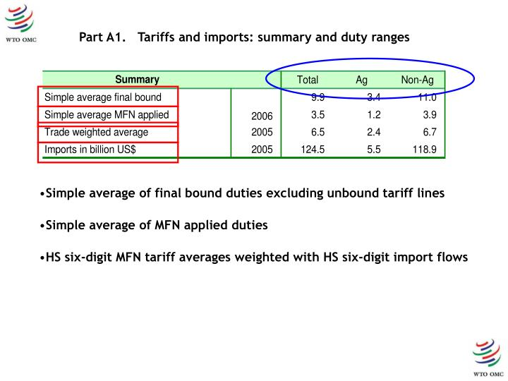 Part A1.   Tariffs and imports: summary and duty ranges