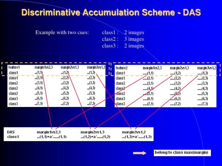 Discriminative Accumulation Scheme - DAS