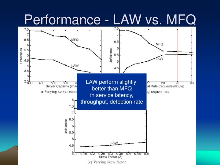 Performance - LAW vs. MFQ