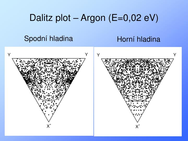 Dalitz plot – Argon (E=0,02 eV)