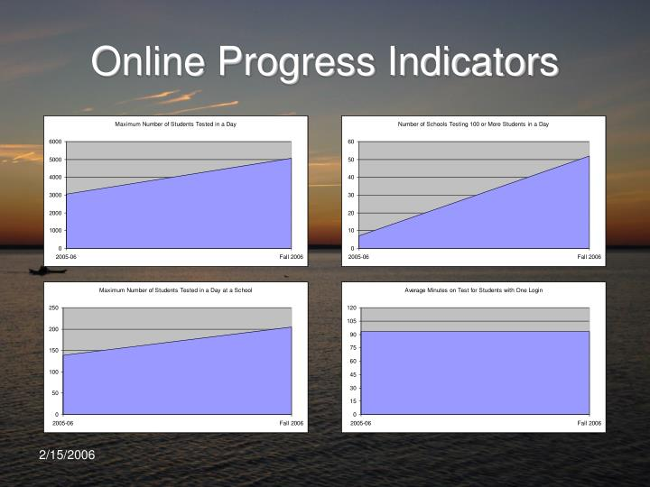Online Progress Indicators
