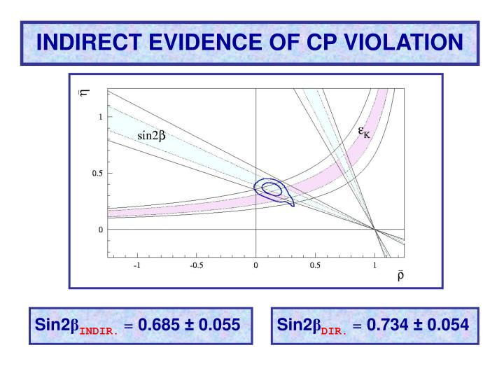 INDIRECT EVIDENCE OF CP VIOLATION