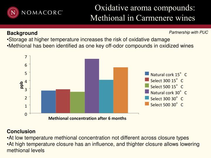 Oxidative aroma compounds: Methional in Carmenere wines