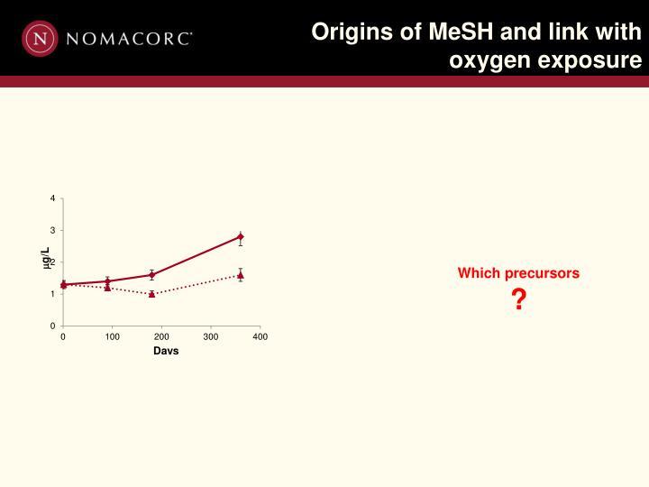 Origins of MeSH and link with oxygen exposure